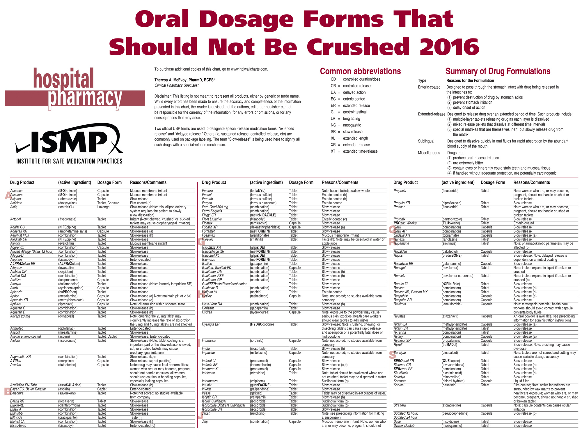 Oral Dosage Forms That Should Not Be Crushed (2015)